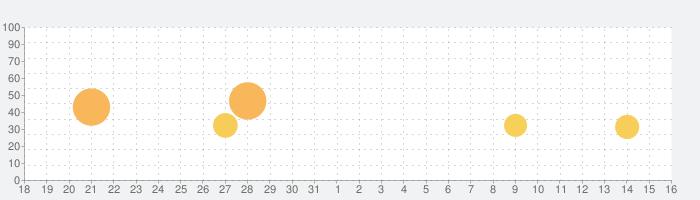 Chameleon Runの話題指数グラフ(6月16日(水))