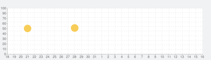 Walk Band - 音楽スタジオの話題指数グラフ(6月16日(水))