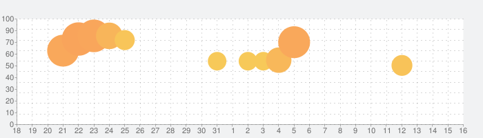 ロイロノート・スクールの話題指数グラフ(1月16日(土))