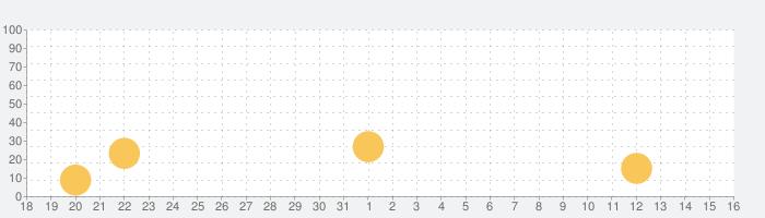 ミニフットボール - モバイルサッカーの話題指数グラフ(1月16日(土))