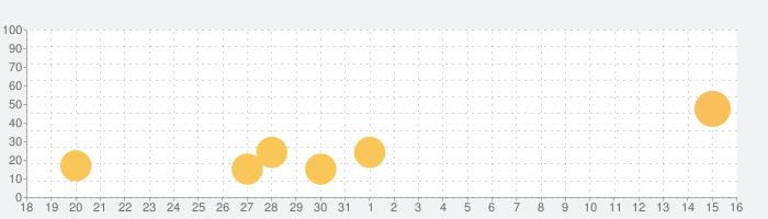 清春 official fan app 「INOS」の話題指数グラフ(9月16日(木))