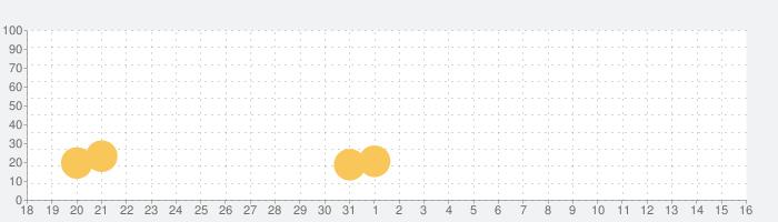 アドベンチャー・タイム・ヒーローズの話題指数グラフ(4月16日(金))