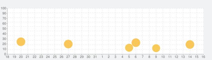 POCHI ポチっとトークの話題指数グラフ(1月16日(土))