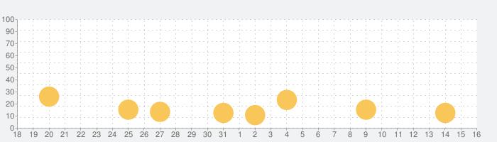 はらぺこあおむし と なかまたち ~ あそぼうよ!の話題指数グラフ(9月16日(木))