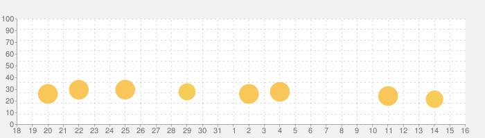クローバータ (Clawberta)の話題指数グラフ(9月16日(木))
