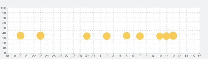 Dr. Panda レストラン 3の話題指数グラフ(1月16日(土))