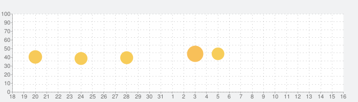 KoeTomoの話題指数グラフ(1月16日(土))
