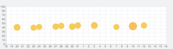 Myルネサンスの話題指数グラフ(4月16日(金))