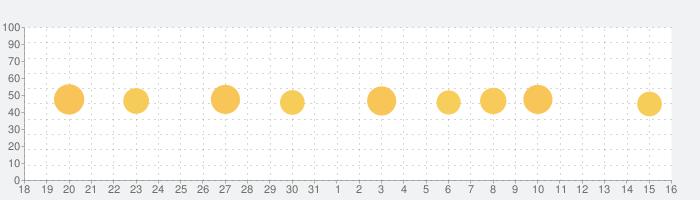 Selfie Tune - 老化カメラ、動物の顔の話題指数グラフ(1月16日(土))