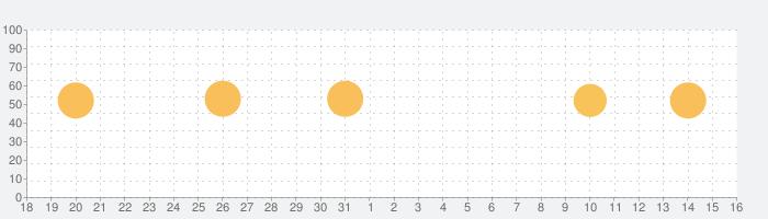 Clipstro Golfの話題指数グラフ(1月16日(土))