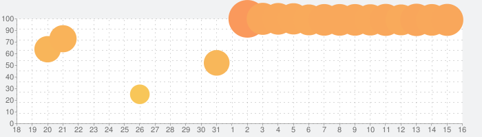 サガ スカーレット グレイス 緋色の野望の話題指数グラフ(8月16日(日))
