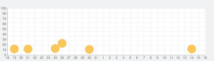 Hero Castle War: タワーアタックの話題指数グラフ(9月16日(木))
