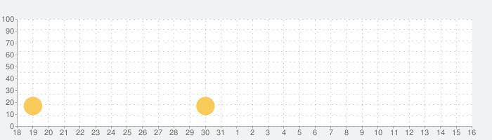 筋トレ応援ゲーム ねんしょう!の話題指数グラフ(6月16日(水))