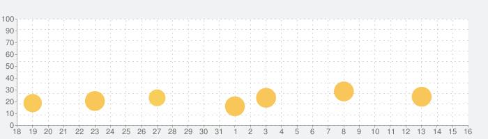 パズルトレジャークエストの話題指数グラフ(9月16日(木))