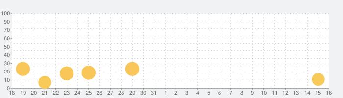 音楽アプリオフラインみゅーじっくプレーヤー Musicの話題指数グラフ(9月16日(木))