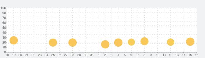 Marvel オールスターバトルの話題指数グラフ(6月16日(水))