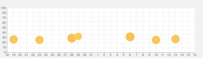 動画のスーパーローダーの話題指数グラフ(1月16日(土))