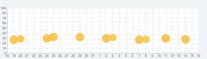 Bopeebo FNF battle danceの話題指数グラフ(9月16日(木))