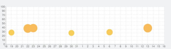 War Robots PvP マルチプレイの話題指数グラフ(6月16日(水))