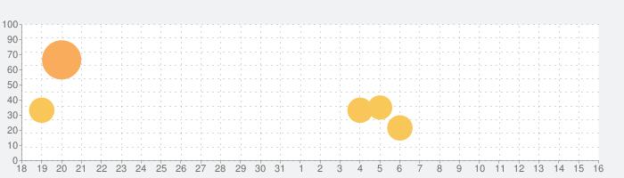 PAW Patrol - Rescue Run HDの話題指数グラフ(9月16日(木))
