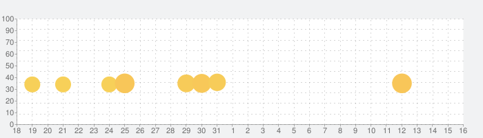 Papa's Mocharia To Go!の話題指数グラフ(4月16日(金))
