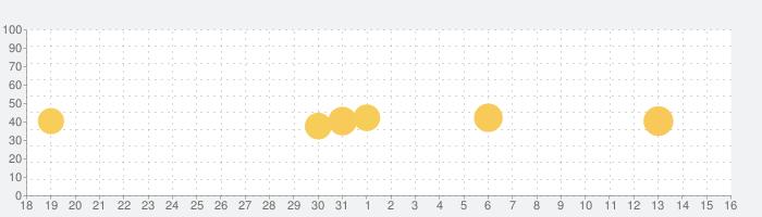 音楽編集 - オーディオエディター & 音声合成の話題指数グラフ(9月16日(木))