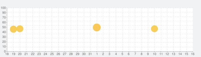 Send Anywhere (ファイル転送・送信)の話題指数グラフ(1月16日(土))