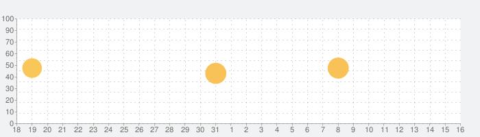 GREEiN グリーイン‐芝目 傾斜測定 ゴルフ パターの話題指数グラフ(6月16日(水))