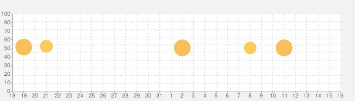 ケーキのレシピを無料での話題指数グラフ(6月16日(水))