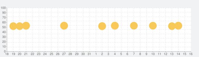 ゴルフな日Su 【ゴルフナビ】-GPSマップで距離計測-の話題指数グラフ(1月16日(土))