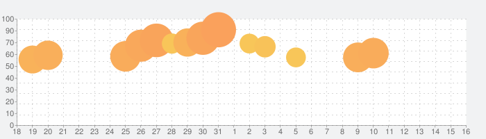 Google Homeの話題指数グラフ(1月16日(土))