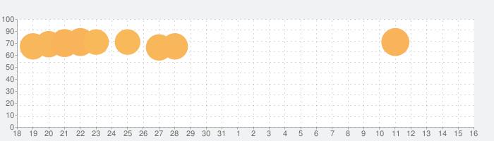 マージダイスの話題指数グラフ(6月16日(水))