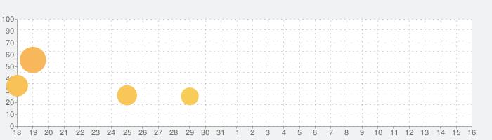 ドクター・フー: 孤独な暗殺者の話題指数グラフ(4月16日(金))