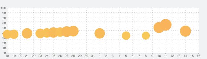みんなのオセロの話題指数グラフ(9月16日(木))