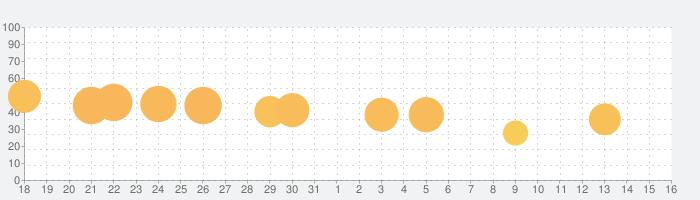 Cube Surfer!の話題指数グラフ(6月16日(水))