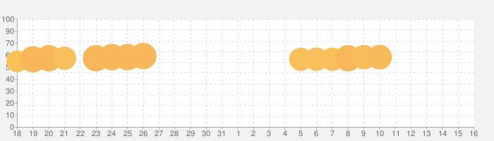 間違い探し、Differences、すべての違いを見つけるの話題指数グラフ(6月16日(水))