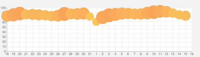 Omiai - マッチングアプリで婚活しようの話題指数グラフ(1月16日(土))