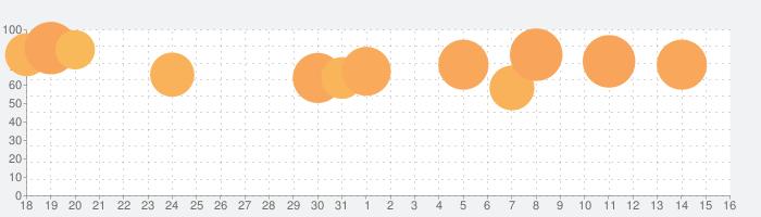 ビデオマスタープロの話題指数グラフ(1月16日(土))
