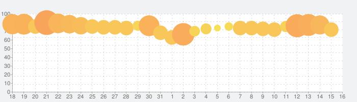 フィッシュダム(Fishdom)の話題指数グラフ(6月16日(水))