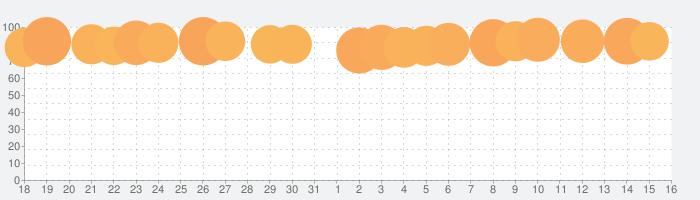 フィッシュダム(Fishdom)の話題指数グラフ(8月16日(日))