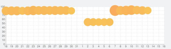 キャンディークラッシュソーダの話題指数グラフ(8月16日(日))