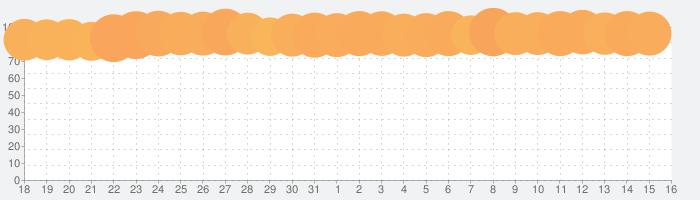 グッドスライスの話題指数グラフ(8月16日(日))