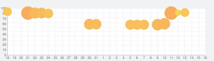 Tangle Master 3Dの話題指数グラフ(6月16日(水))