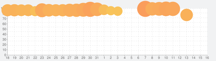 dフォト プリントの話題指数グラフ(8月16日(日))