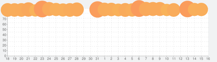 ライフアフターの話題指数グラフ(8月16日(日))