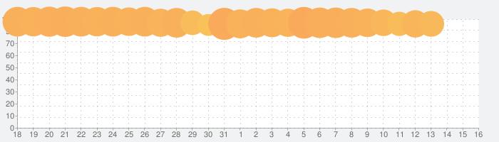 妖怪ウォッチ ぷにぷにの話題指数グラフ(8月16日(日))