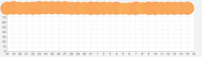 ヒューマン フォール フラットの話題指数グラフ(8月16日(日))