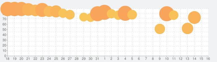 東方ダンマクカグラ(ダンカグ)の話題指数グラフ(9月16日(木))