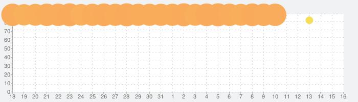 EVANGELION ARTの話題指数グラフ(4月16日(金))
