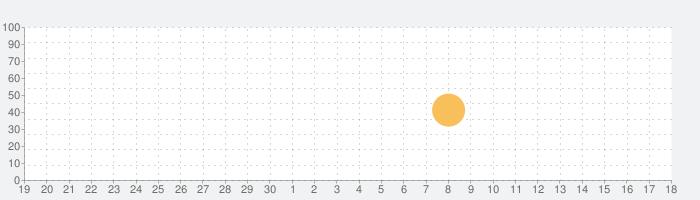 Sleepy - Ocean Wavesの話題指数グラフ(5月18日(火))